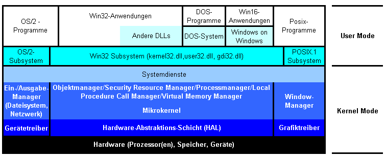 Abstraktionsschichten unter Windows NT